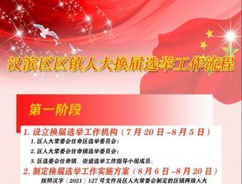 【一图看懂】汉滨区区镇人大换届选举工作流程